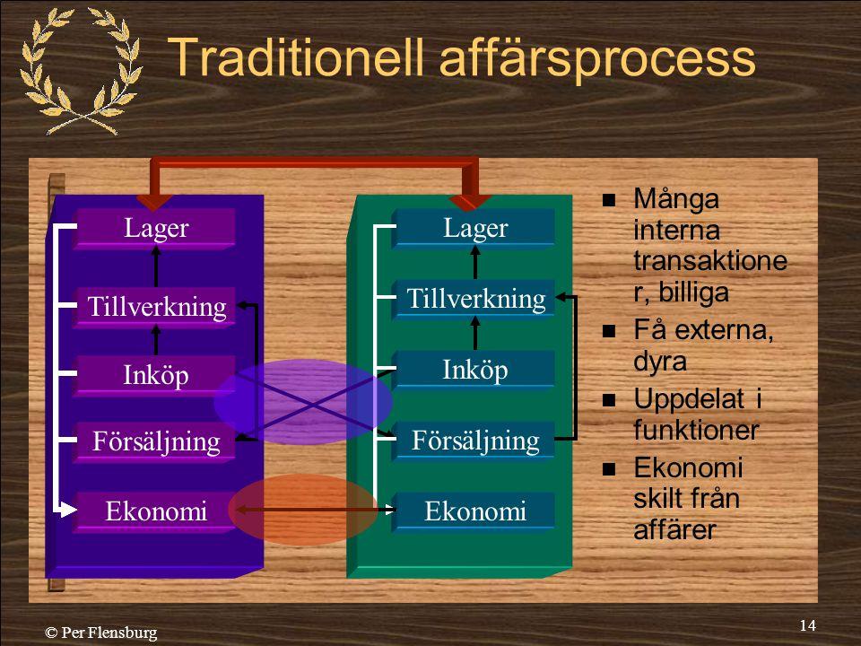 Traditionell affärsprocess
