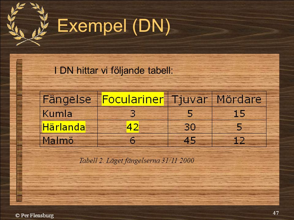 Exempel (DN) I DN hittar vi följande tabell: