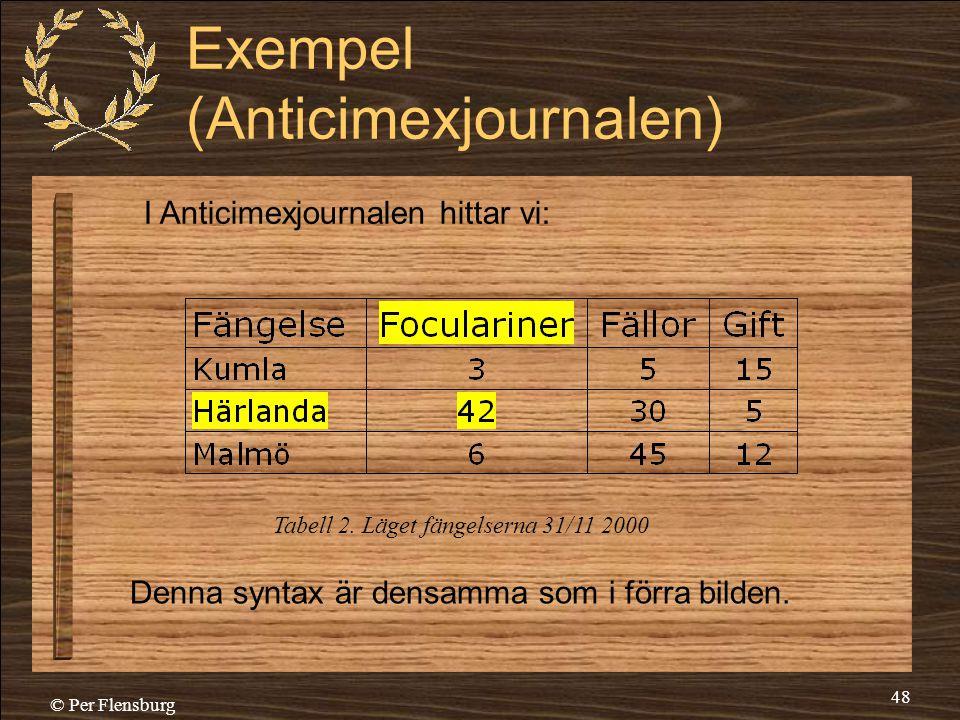 Exempel (Anticimexjournalen)