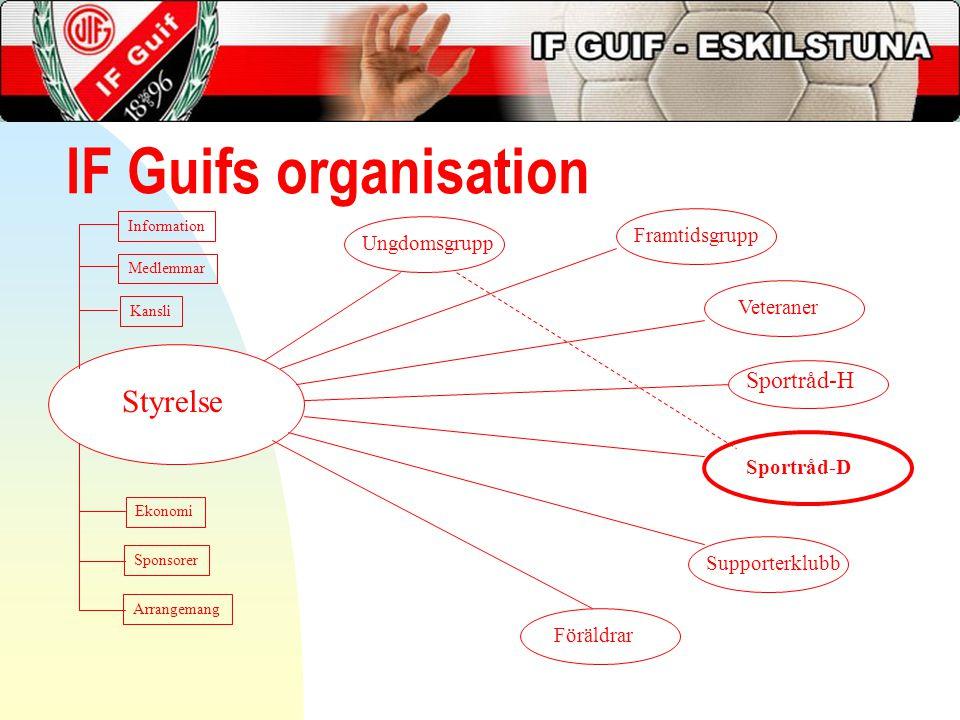 IF Guifs organisation Styrelse Sportråd-H Framtidsgrupp Ungdomsgrupp
