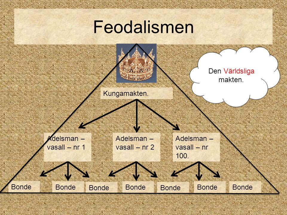 Feodalismen Den Världsliga makten. Kungamakten.