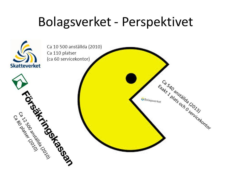 Bolagsverket - Perspektivet