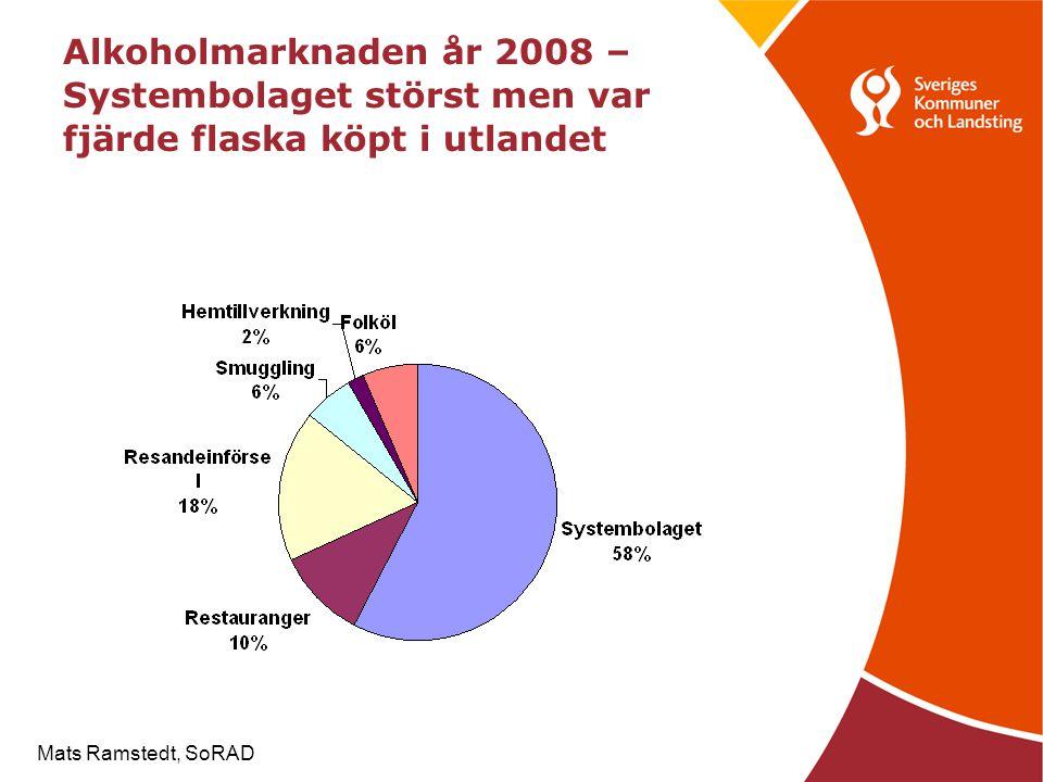 Alkoholmarknaden år 2008 –Systembolaget störst men var fjärde flaska köpt i utlandet