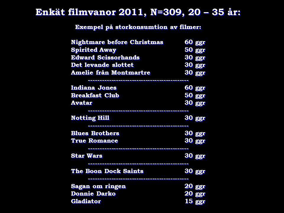 Enkät filmvanor 2011, N=309, 20 – 35 år:
