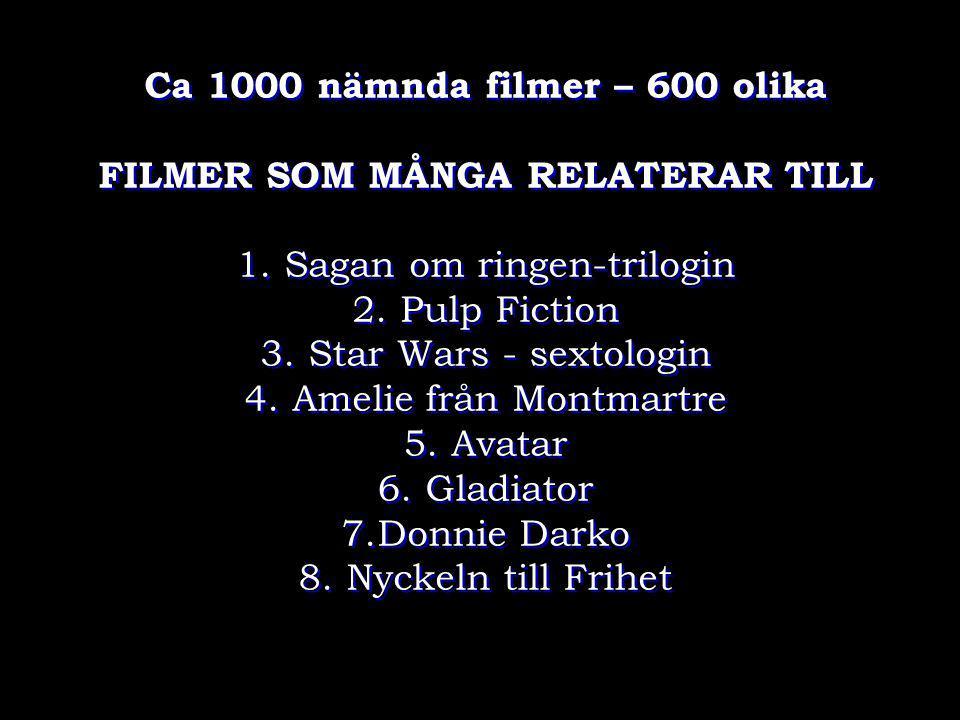 Ca 1000 nämnda filmer – 600 olika FILMER SOM MÅNGA RELATERAR TILL