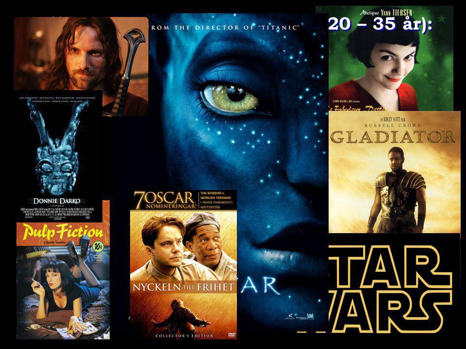 Filmvanor (310 enkäter 2011; 20 – 35 år):