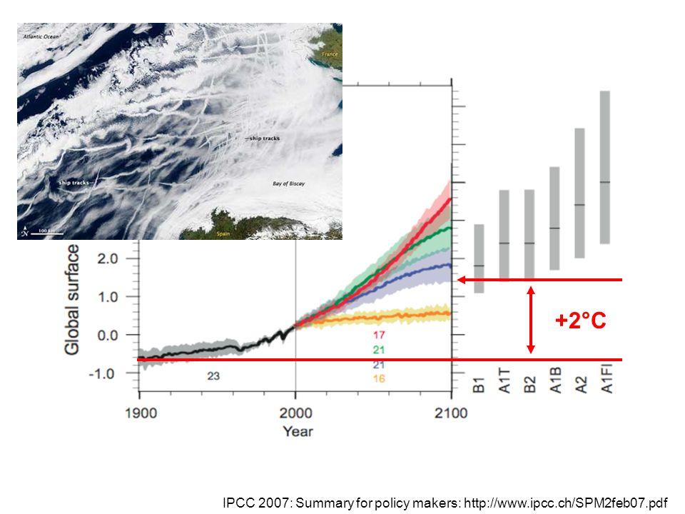 +2°C Mest utsläpp ger störst tempökning.