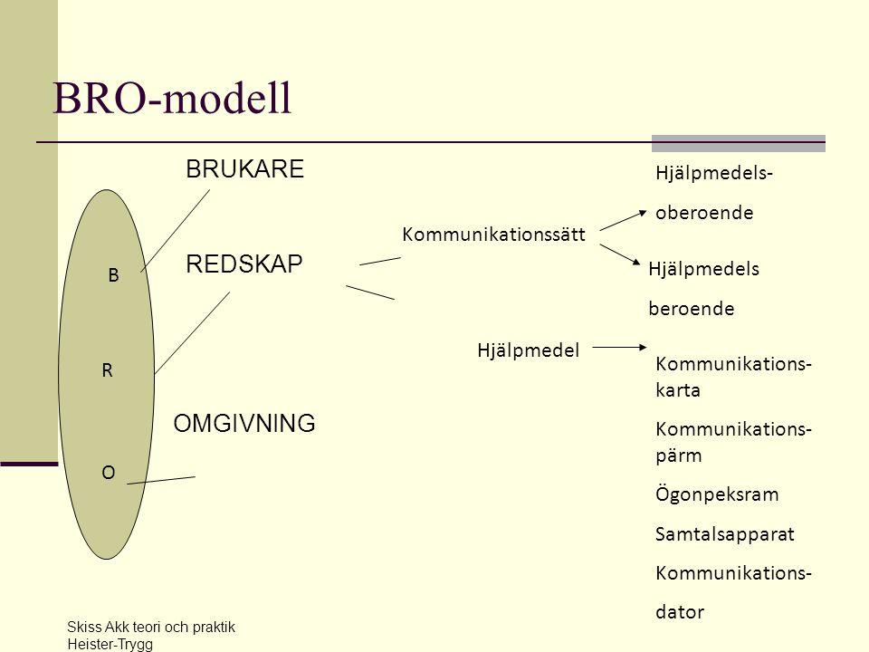 BRO-modell BRUKARE REDSKAP OMGIVNING Hjälpmedels- oberoende
