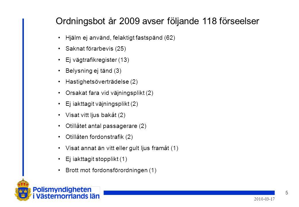 Ordningsbot år 2009 avser följande 118 förseelser
