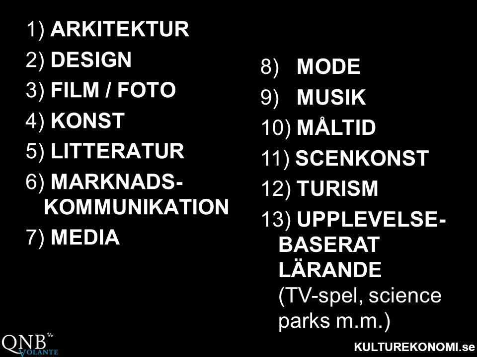 1) ARKITEKTUR 2) DESIGN. 3) FILM / FOTO. 4) KONST. 5) LITTERATUR. 6) MARKNADS- KOMMUNIKATION. 7) MEDIA.