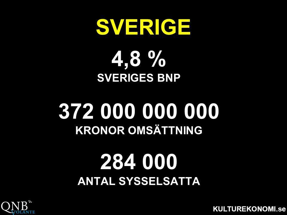SVERIGE 4,8 % 372 000 000 000 284 000 SVERIGES BNP KRONOR OMSÄTTNING