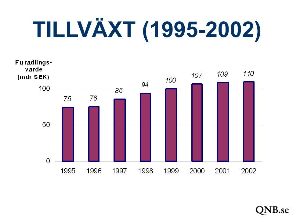 TILLVÄXT (1995-2002)