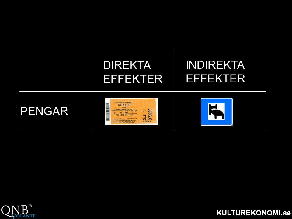 DIREKTA EFFEKTER INDIREKTA EFFEKTER PENGAR