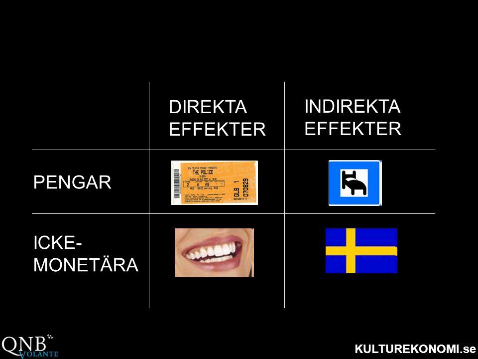 DIREKTA EFFEKTER INDIREKTA EFFEKTER PENGAR ICKE- MONETÄRA