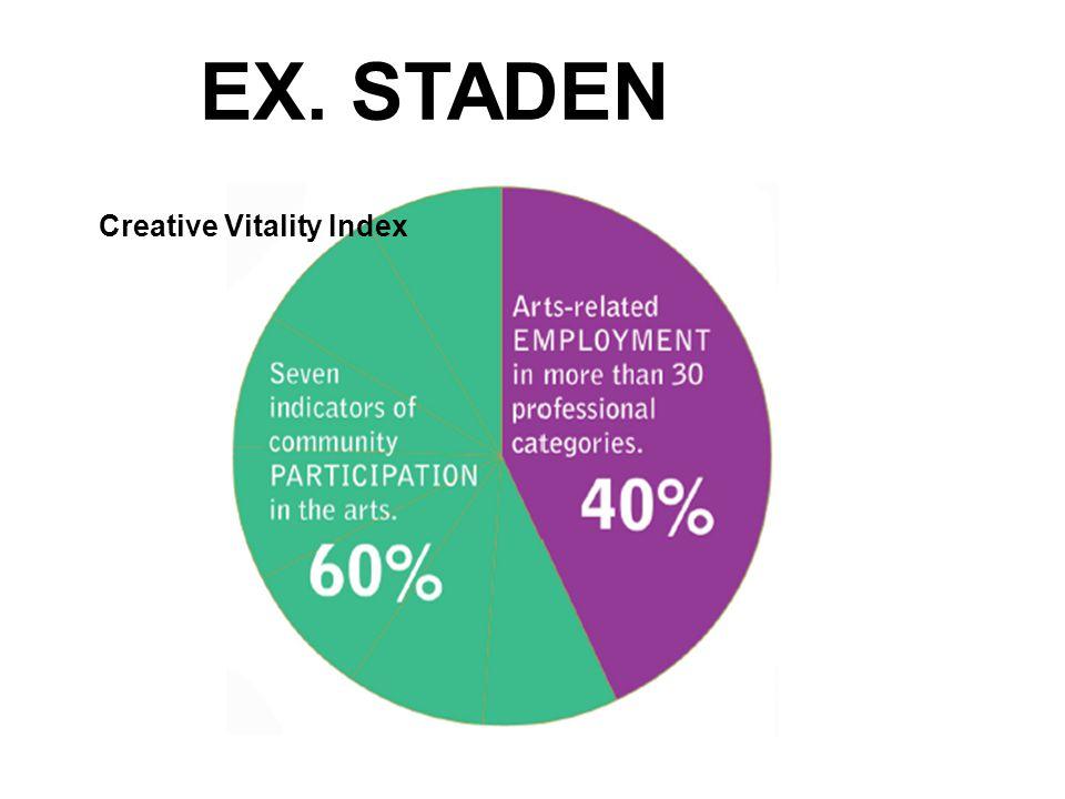 EX. STADEN Creative Vitality Index