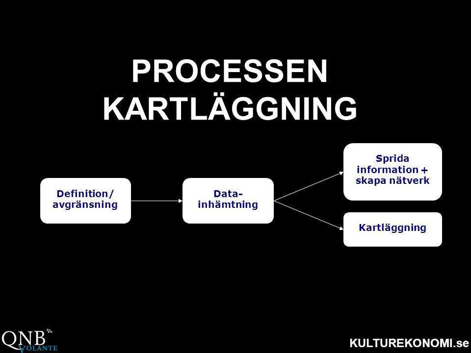 PROCESSEN KARTLÄGGNING