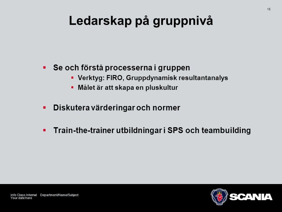 Ledarskap på gruppnivå