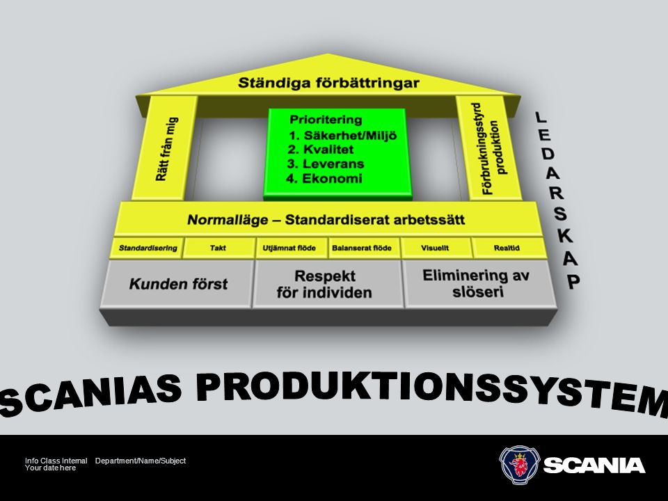 SCANIAS PRODUKTIONSSYSTEM