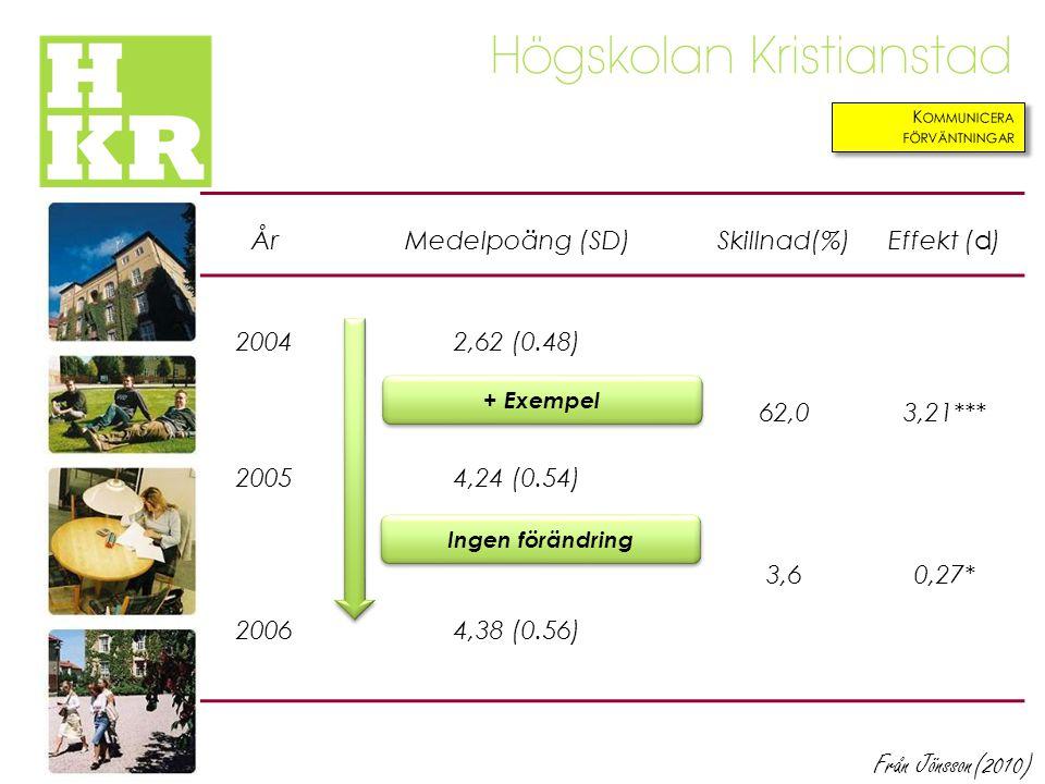Från Jönsson(2010) År Medelpoäng (SD) Skillnad(%) Effekt (d) 2004