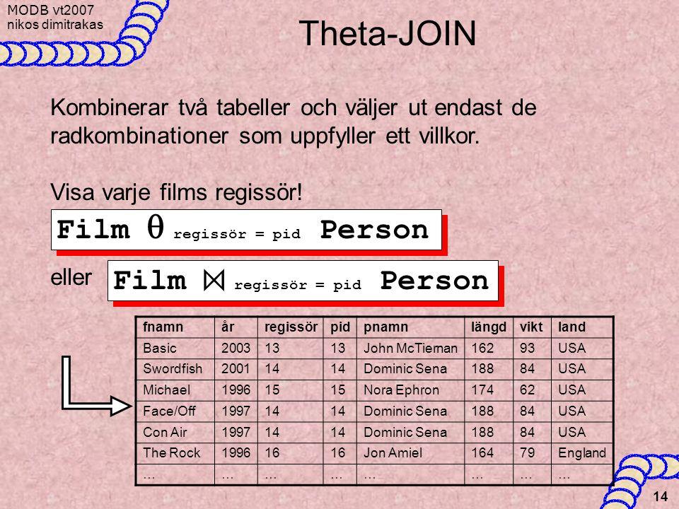 Theta-JOIN Film q regissör = pid Person Film ⋈ regissör = pid Person