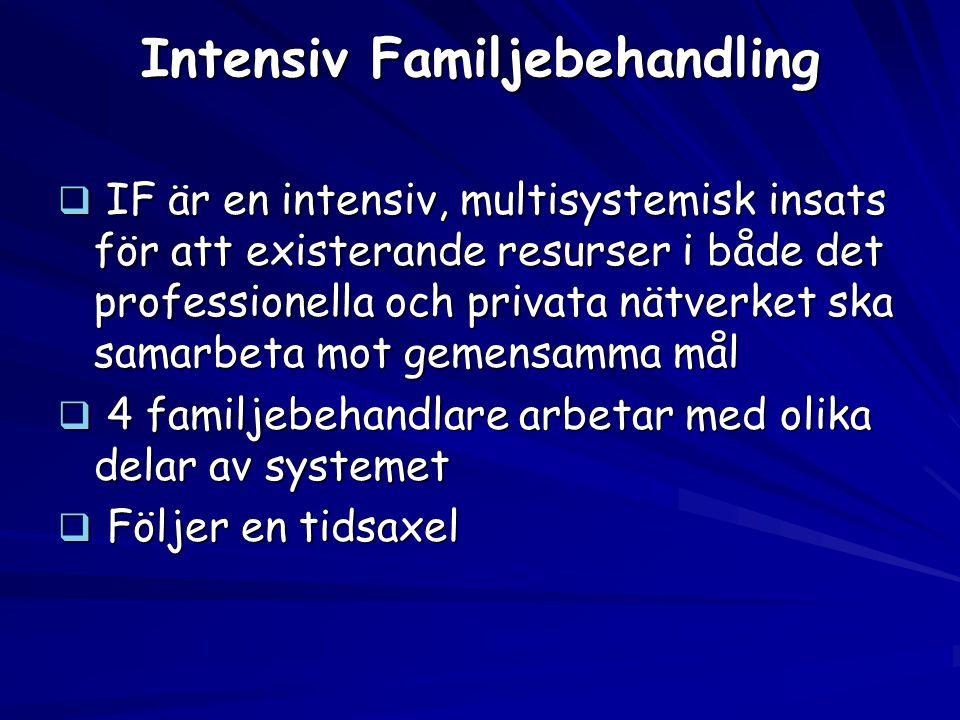 Intensiv Familjebehandling