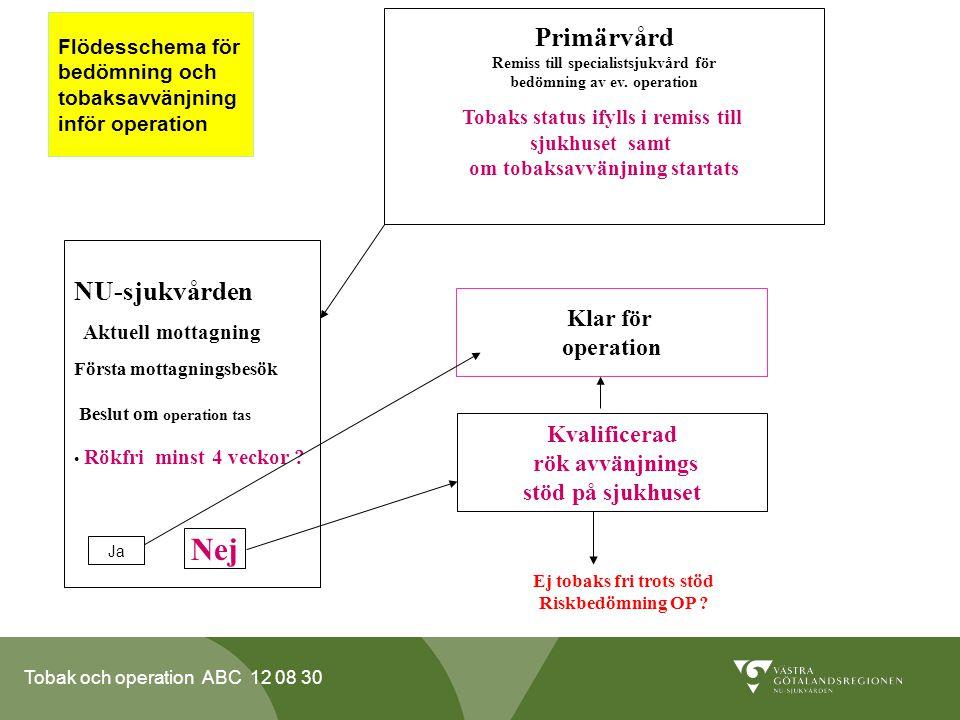 Flödesschema för bedömning och tobaksavvänjning inför operation