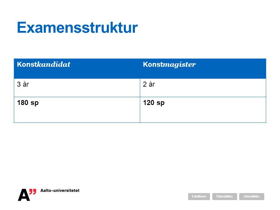 Examensstruktur Konstkandidat Konstmagister 3 år 2 år 180 sp 120 sp