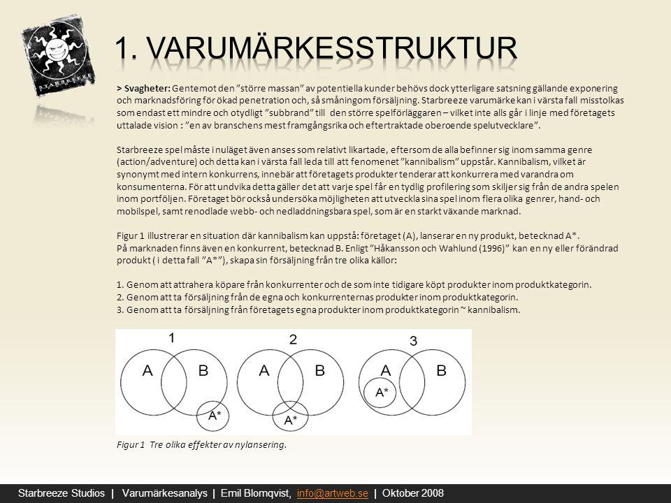 1. Varumärkesstruktur