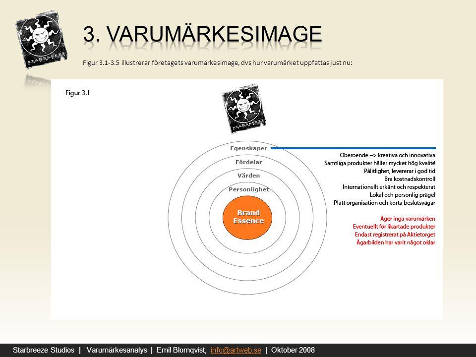 3. varumärkesimage Figur 3.1-3.5 illustrerar företagets varumärkesimage, dvs hur varumärket uppfattas just nu: