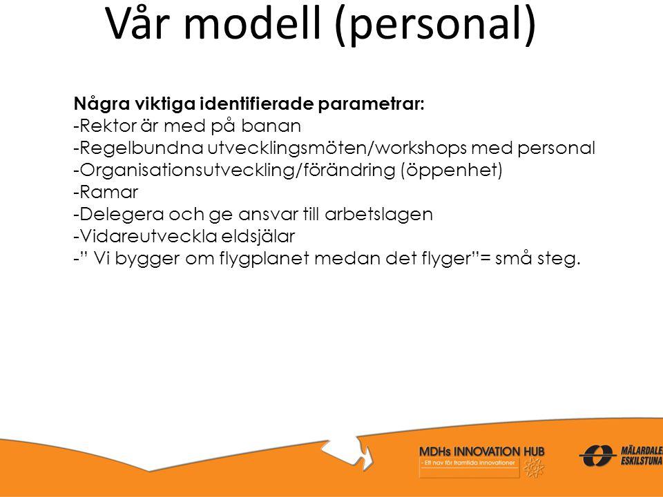 Vår modell (personal) Några viktiga identifierade parametrar: