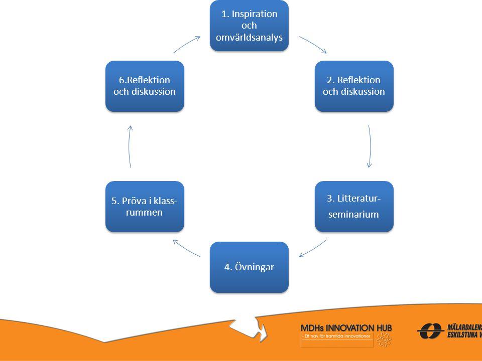 1. Inspiration och omvärldsanalys