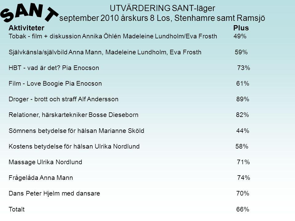 UTVÄRDERING SANT-läger september 2010 årskurs 8 Los, Stenhamre samt Ramsjö