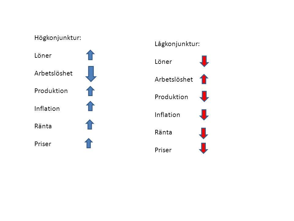Högkonjunktur: Löner. Arbetslöshet. Produktion. Inflation. Ränta. Priser. Lågkonjunktur: Löner.