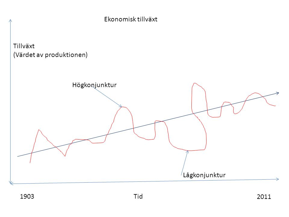 Ekonomisk tillväxt Tillväxt (Värdet av produktionen) Högkonjunktur Lågkonjunktur 1903 Tid 2011