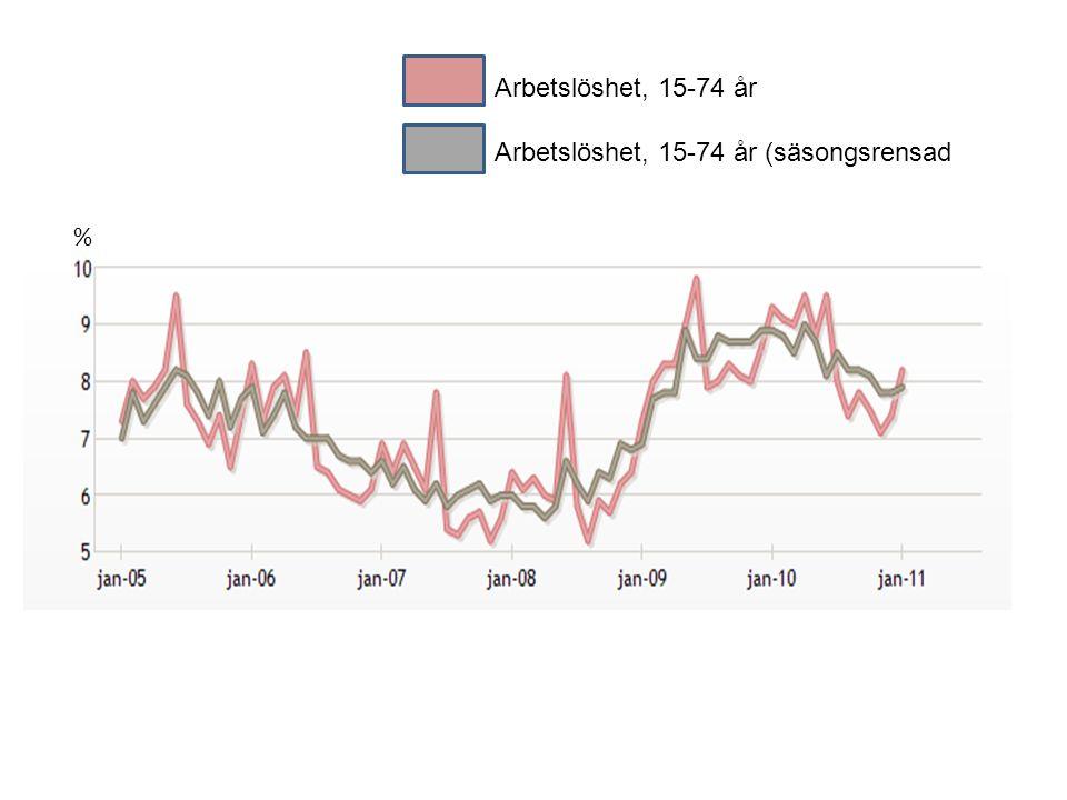 Arbetslöshet, 15-74 år Arbetslöshet, 15-74 år (säsongsrensad %
