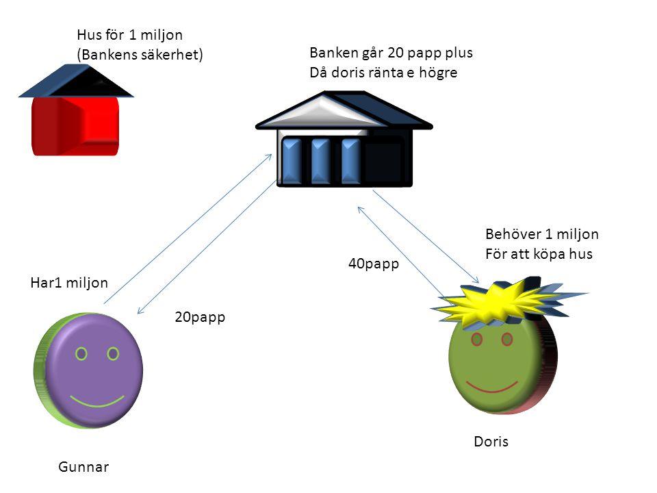 Hus för 1 miljon (Bankens säkerhet) Banken går 20 papp plus. Då doris ränta e högre. Behöver 1 miljon.