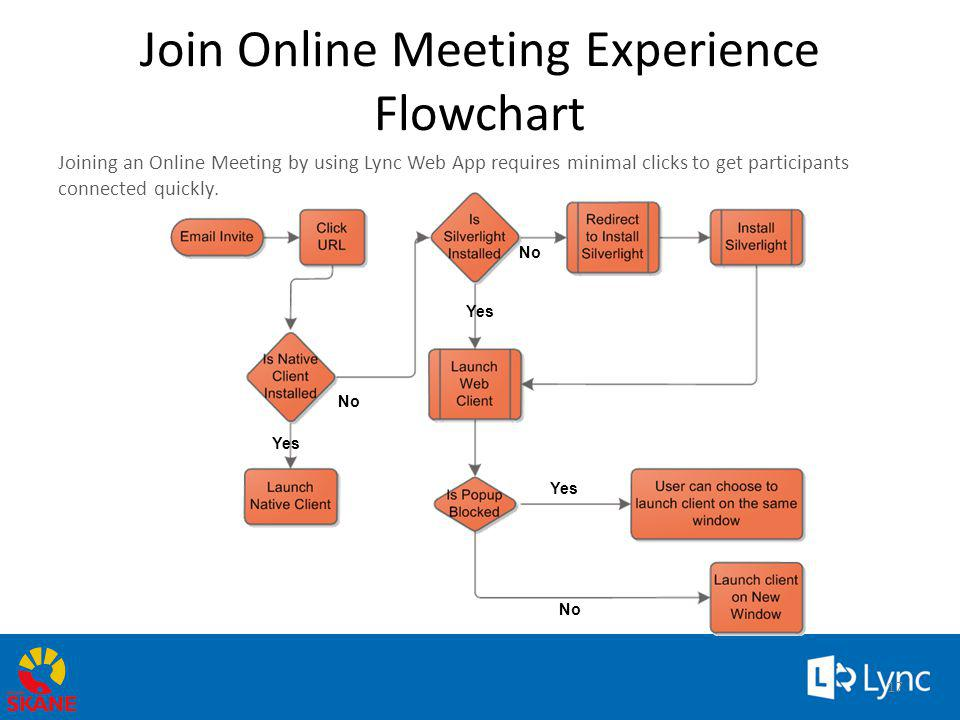 Join Online Meeting Experience Flowchart