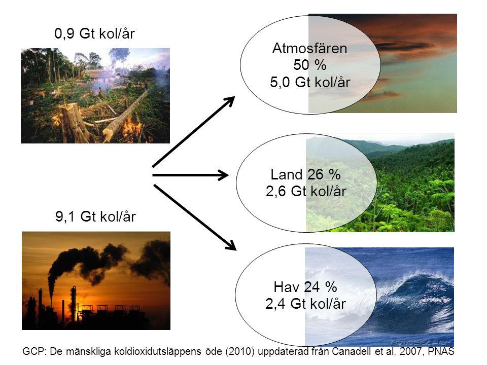 0,9 Gt kol/år Atmosfären 50 % 5,0 Gt kol/år Land 26 % 2,6 Gt kol/år