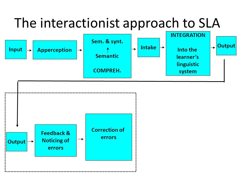 The interactionist approach to SLA