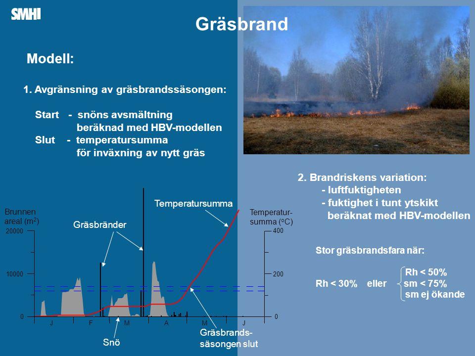 Gräsbrand Modell: 1. Avgränsning av gräsbrandssäsongen: