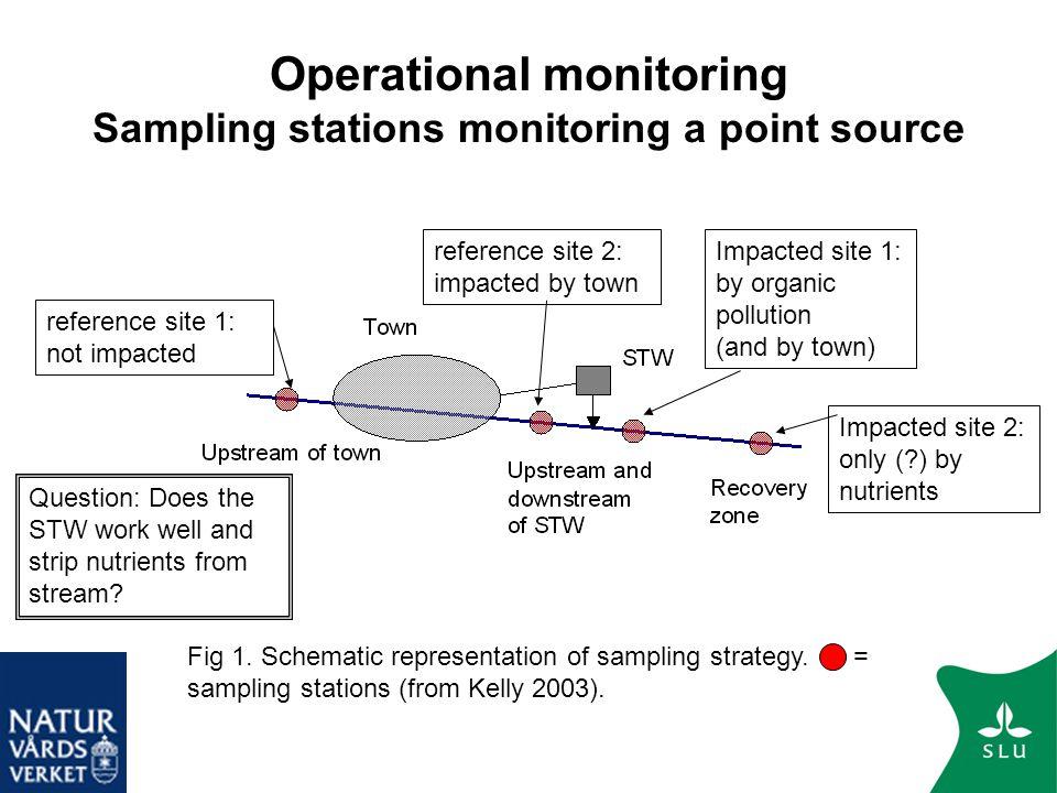 Operational monitoring Sampling stations monitoring a point source