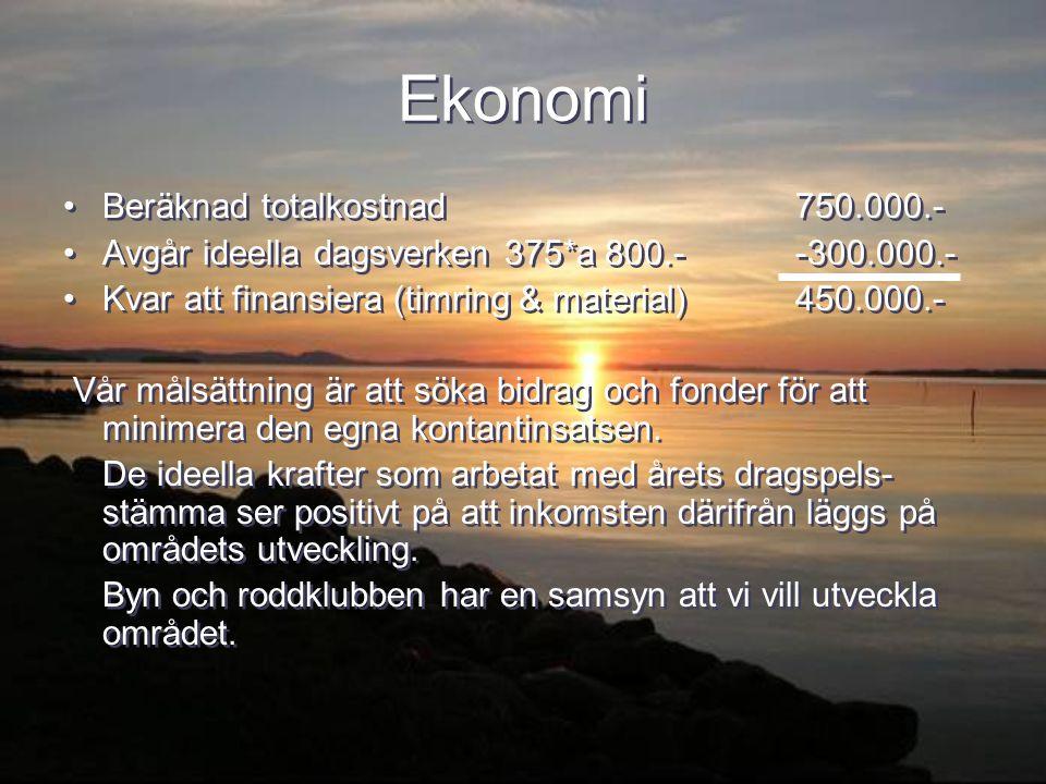Ekonomi Beräknad totalkostnad 750.000.-