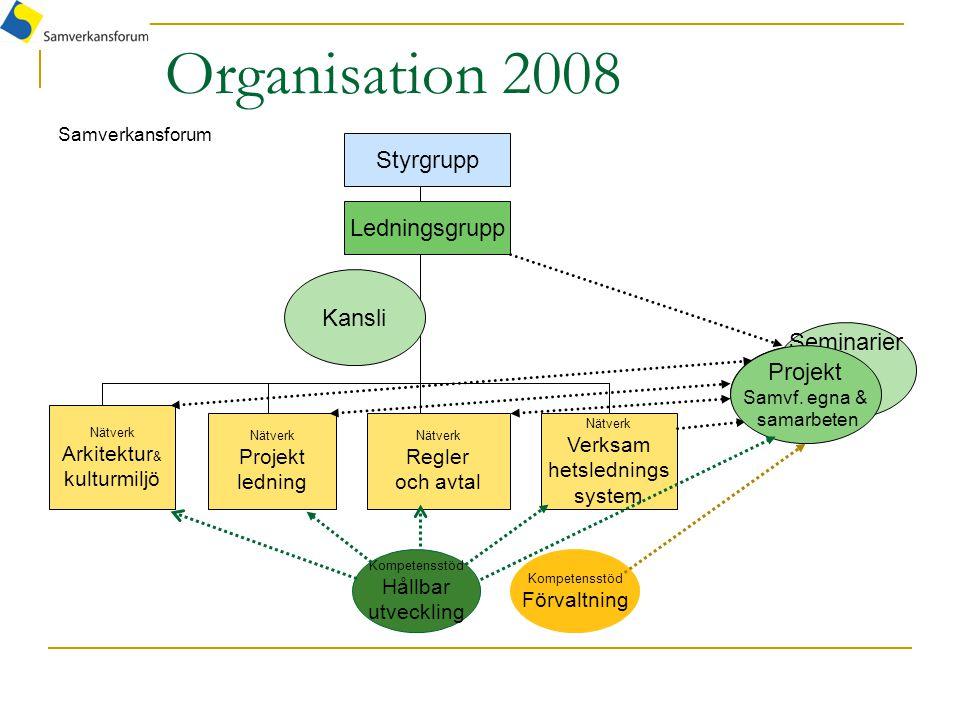 Organisation 2008 Styrgrupp Ledningsgrupp Kansli Seminarier Projekt