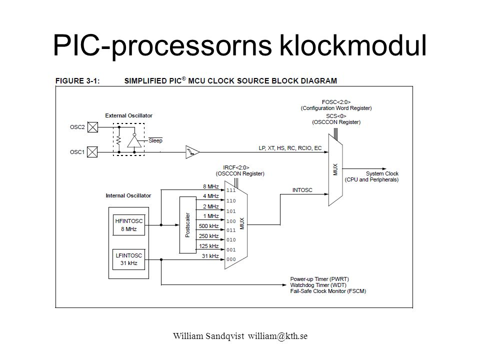 PIC-processorns klockmodul