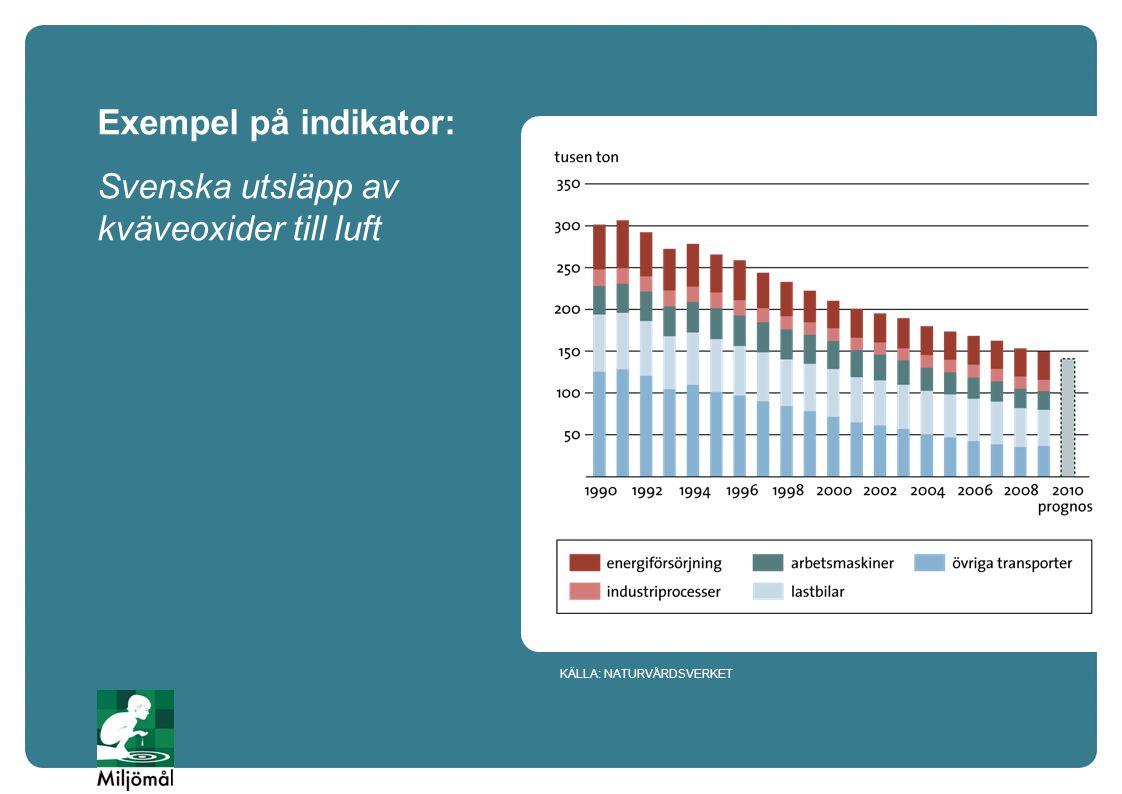 Svenska utsläpp av kväveoxider till luft