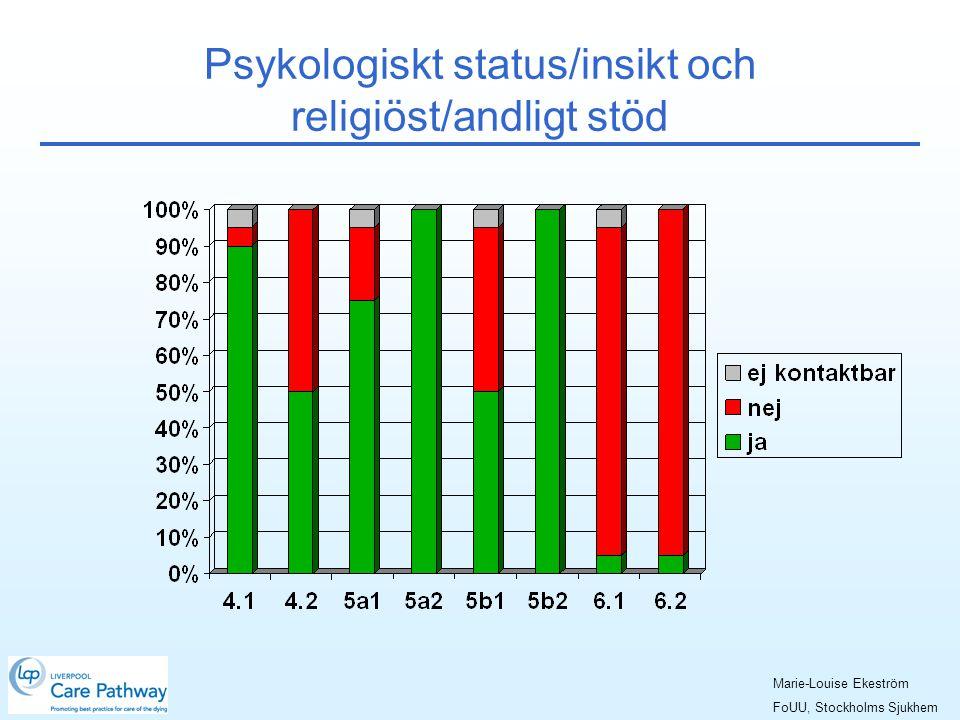 Psykologiskt status/insikt och religiöst/andligt stöd