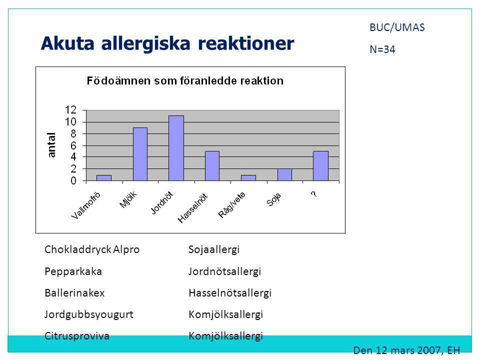 Akuta allergiska reaktioner