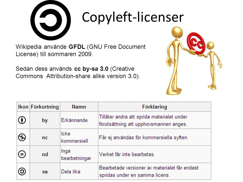 Copyleft-licenser Wikipedia använde GFDL (GNU Free Document License) till sommaren 2009.