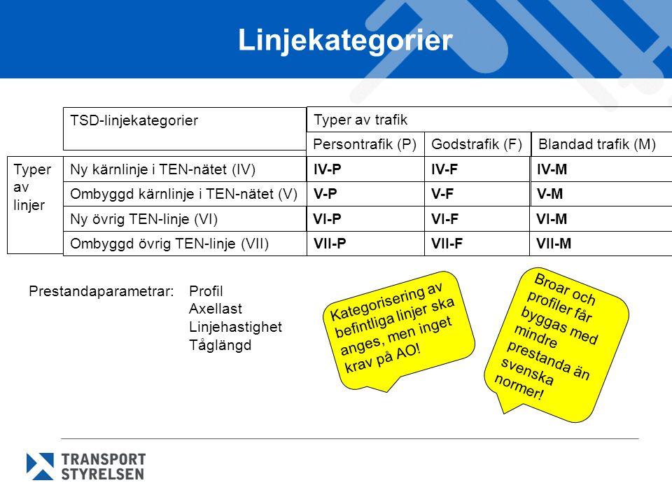 Linjekategorier TSD-linjekategorier Typer av trafik Persontrafik (P)
