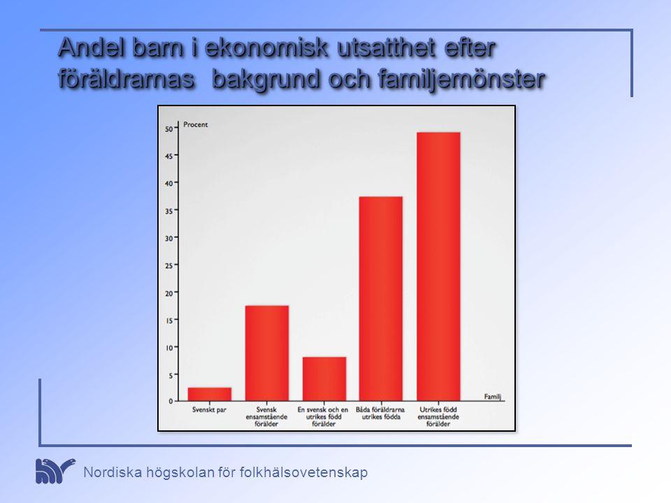 Andel barn i ekonomisk utsatthet efter föräldrarnas bakgrund och familjemönster